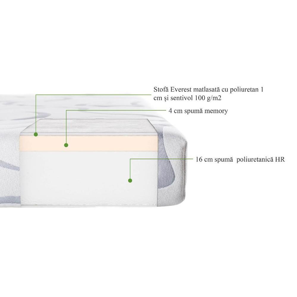 set saltea hermes super high comfort 180x200 plus husa hipoalergenica